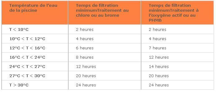comment calcule-t-on le temps de filtration d u0026 39 une piscine par jour