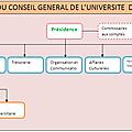 AEEMB - UNIVERSITES ET INSTITUTS DE OUAGADOUGOU