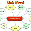 Retain Your Recognition Through link <b>wheel</b> service