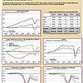 Crise du COVID (2019-2021): le tableau de bord de l'<b>INSEE</b> Normandie démontre les effets bénéfiques de la réunification.