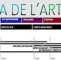 Panorama de l'art - <b>Fantin</b>-Latour