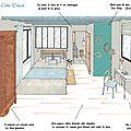 Projet client: une chambre d'hôtes relookée