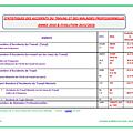 STATISTIQUES DES ACCIDENTS DU TRAVAIL ET DES MALADIES PROFESSIONNELLES - 2016