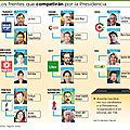 <b>Bolivie</b> les candidats