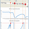 SafetyNex driving risk estimation during driving : <b>anticipation</b> of danger