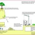 Cavités <b>souterraines</b>, responsabilités des propriétaires d'après les articles du Code civil