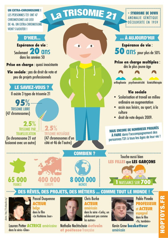 infographie-trisomie21-page-001-724x1024