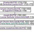 Buttié Fanélie Joséphine Mery_Ascendance
