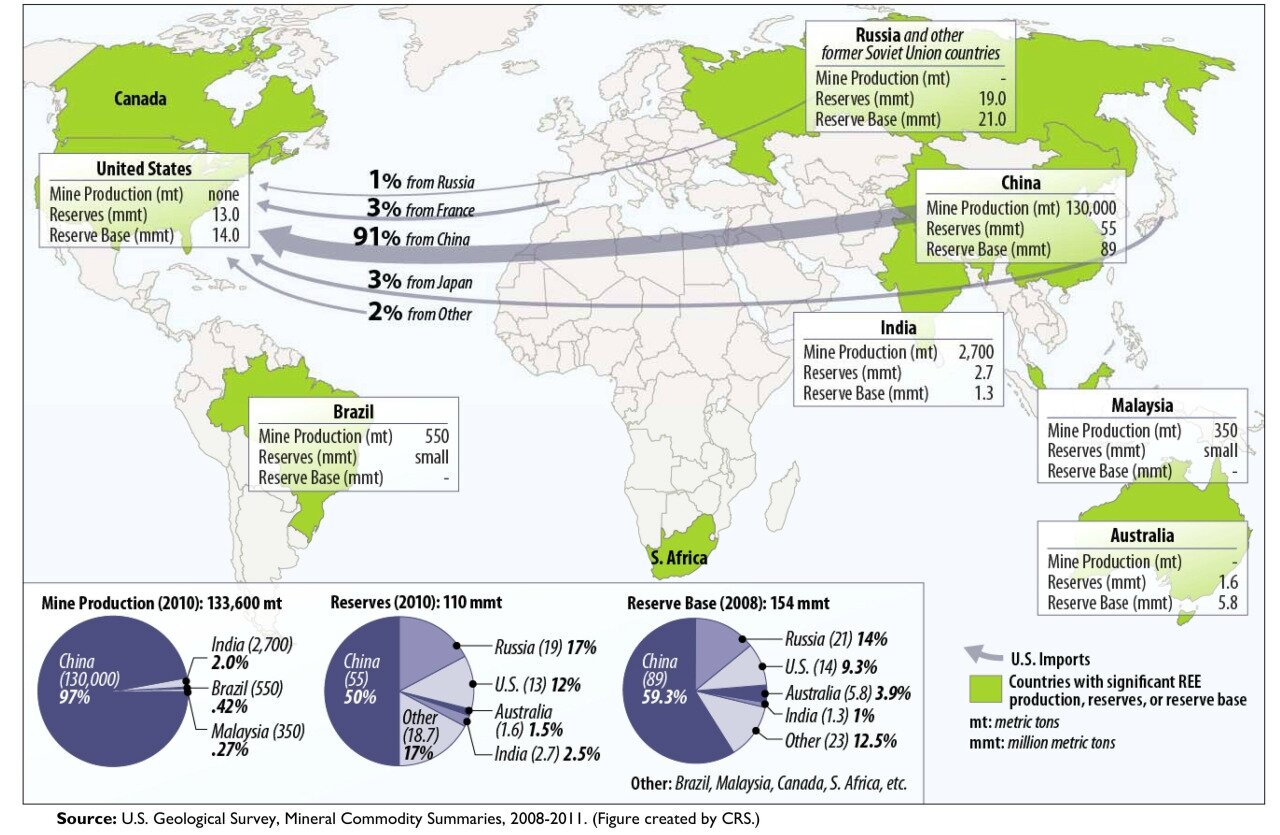 Global Rare Earth Elements production with US import sources