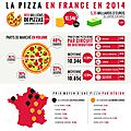 Le marché de la pizza en france 2014
