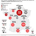 Création <b>d</b>'emplois: La REUNIFICATION confirme son rôle de bouclier social des Normands. Mais ce n'est pas suffisant!