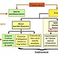 TH4 Le financement des activités économiques