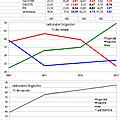 Cantonales de brigoles, évolution 2004-2013