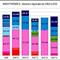 <b>élections</b> régionales de 1992 à 2015 : évolution du FN et réserves de voix au 2nd tour