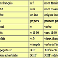 patois solognot