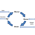Boucle décisionnelle et rapidité d'adaptation (2ème partie)