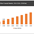 Hybrid Fiber Coaxial <b>Market</b> to Witness Heightened Growth at a CAGR of 6.1% During the Period 2021 – 2026
