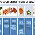 Relation de notre santé avec la couleur et le gout des aliments