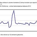 Progression des ventes de livres en Europe et au Brésil au premier semestre 2021