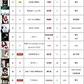 呸 play, 26th week: jolin ranks #13 on 5music!