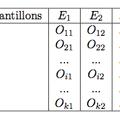 1.3 comparaison de plus de deux fréquences (test d'homogénéité)
