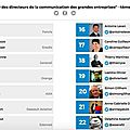 Classement des directeurs/directrices communication des grandes entreprises : foncia groupe n°1
